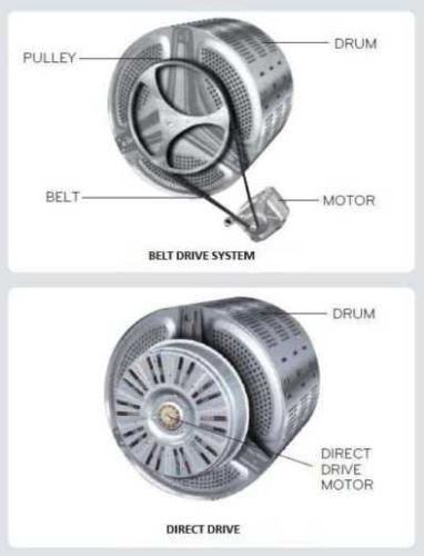 Direct Drive technology in washing machine
