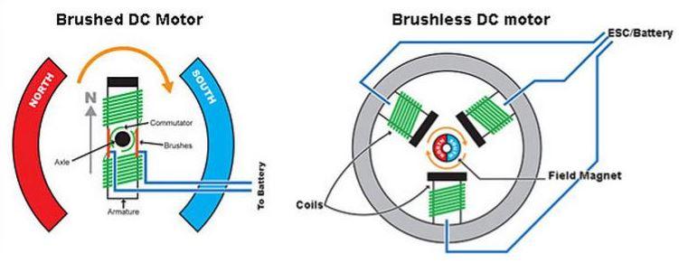 brush vs brushless motor in washing machine